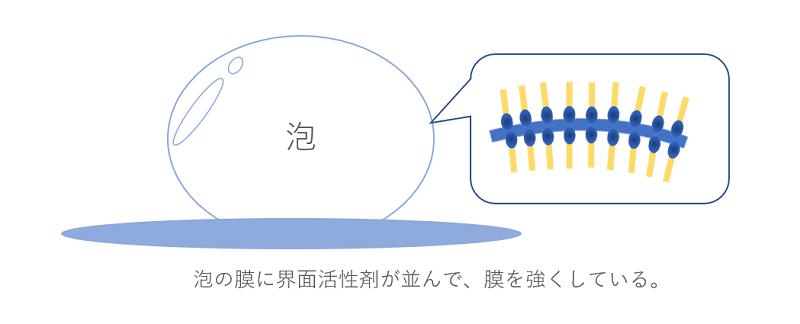泡の膜イメージ