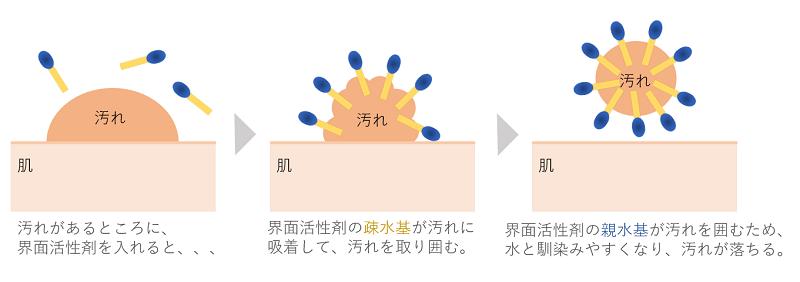 界面活性剤の洗浄イメージ