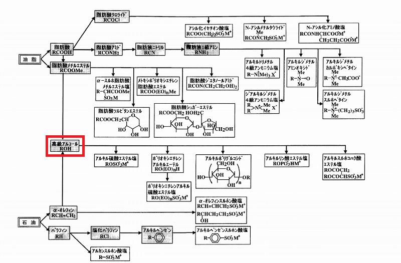 界面活性剤の合成ルート