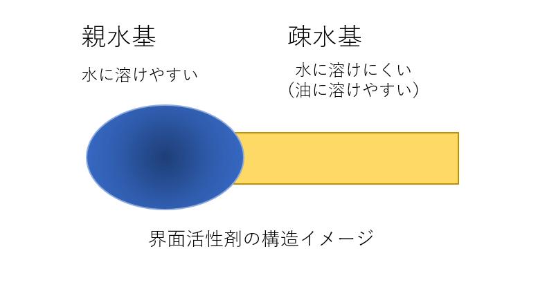界面活性剤の構造イメージ